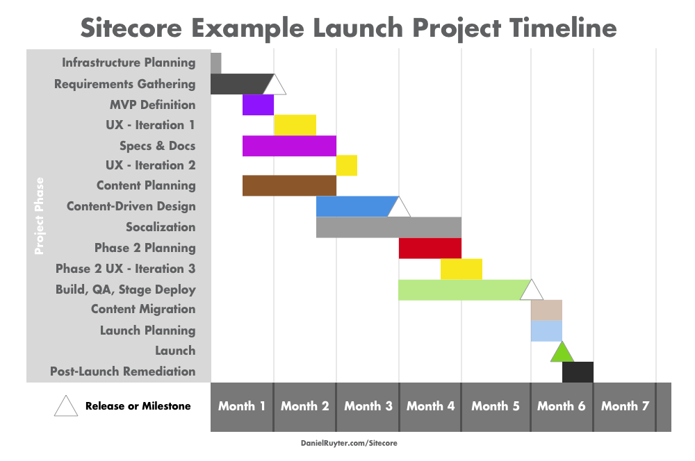 Example sitecore implementation timeline with gantt chart for Network design and implementation plan